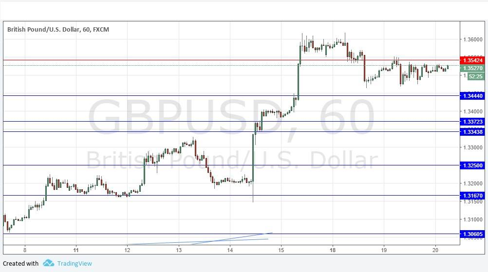 United States dollar surges after Fed policy statement