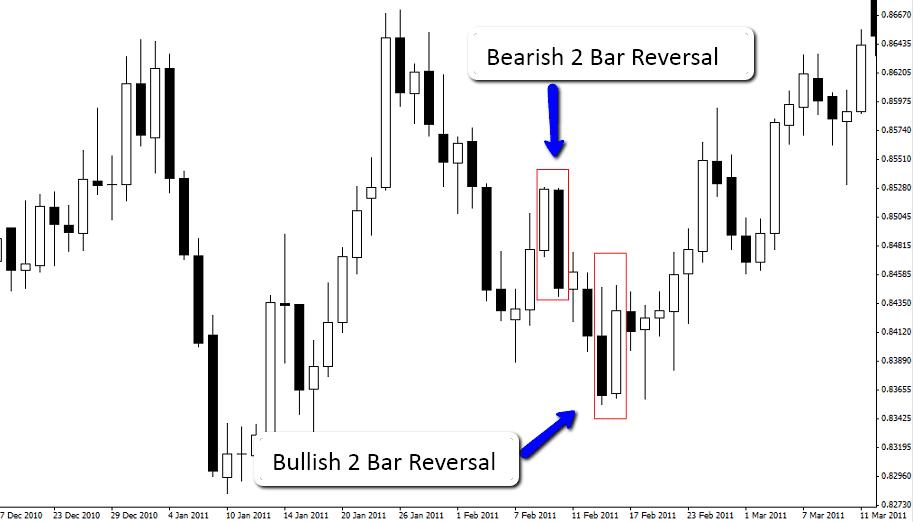Forex 2 bar reversal indicator