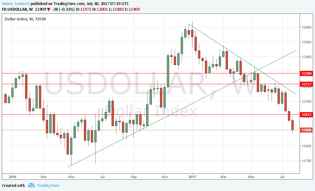 Pound to Australian Dollar: Forecast For the Rest of the Week